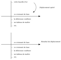 Fonctionnement d'une métaphore. Source : http://data.abuledu.org/URI/51ee4da1-fonctionnement-d-une-metaphore-