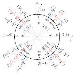 Fonctions trigonométriques dans le cercle unité. Source : http://data.abuledu.org/URI/5309cf73-fonctions-trigonometriques-dans-le-cercle-unite