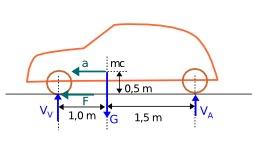 Forces d'accélaration d'une voiture. Source : http://data.abuledu.org/URI/50d5b97b-forces-d-accelaration-d-une-voiture
