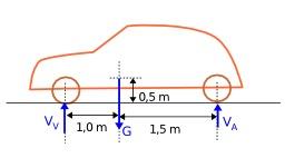 Forces verticales d'une automobile à l'arrêt. Source : http://data.abuledu.org/URI/50d5bb0a-forces-verticales-d-une-automobile-a-l-arret