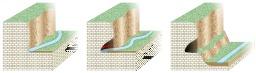 Formation d'un abri sous roche par érosion. Source : http://data.abuledu.org/URI/50f477ab-formation-d-un-abri-sous-roche-par-erosion