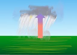 Formation de pluie par convection. Source : http://data.abuledu.org/URI/518bdbfd-formation-de-pluie-par-convection