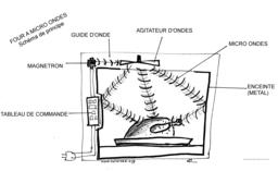 four à micro-ondes avec légendes. Source : http://data.abuledu.org/URI/50239629-four-a-micro-ondes-avec-legendes