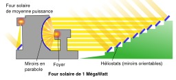 Four solaire. Source : http://data.abuledu.org/URI/50cb3fee-four-solaire