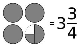 Fraction supérieure à 1. Source : http://data.abuledu.org/URI/570595d4-fraction-superieure-a-1