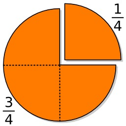 Fractions. Source : http://data.abuledu.org/URI/5706245a-fractions