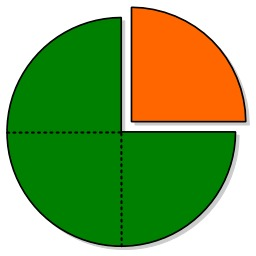 Fractions non légendées. Source : http://data.abuledu.org/URI/570624a5-fractions-non-legendees