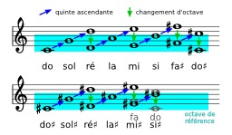 Gamme pythagoricienne en solfège. Source : http://data.abuledu.org/URI/53b5280b-gamme-pythagoricienne-en-solfege