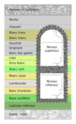 Géologie d'une carrière parisienne. Source : http://data.abuledu.org/URI/514395af-geologie-d-une-carriere-parisienne