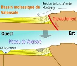 Géologie du plateau de Valensole. Source : http://data.abuledu.org/URI/506c7f9f-geologie-du-plateau-de-valensole