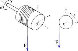 Géométrie du treuil. Source : http://data.abuledu.org/URI/50e62f0c-geometrie-du-treuil