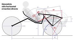 Géométrie du vélo horizontal. Source : http://data.abuledu.org/URI/51fb5f9a-geometrie-du-velo-horizontal