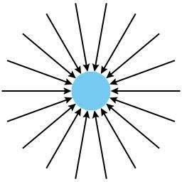 Gravitation d'après Le Sage. Source : http://data.abuledu.org/URI/50c3c4ec-gravitation-d-apres-le-sage