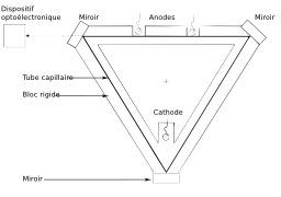 Gyrolaser. Source : http://data.abuledu.org/URI/518fa987-gyrolaser
