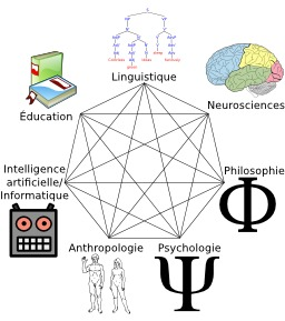 Heptagramme des sciences cognitives. Source : http://data.abuledu.org/URI/50d7154a-heptagramme-des-sciences-cognitives