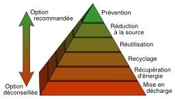 Hiérarchie des déchets. Source : http://data.abuledu.org/URI/510866c0-hierarchie-des-dechets
