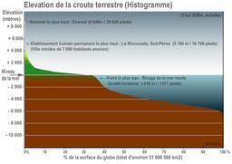 Histogramme de l'élévation de la croute terrestre. Source : http://data.abuledu.org/URI/56c30215-histogramme-de-l-elevation-de-la-croute-terrestre