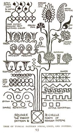 Historique des éléments de décoration. Source : http://data.abuledu.org/URI/565433a7-historique-des-elements-de-decoration