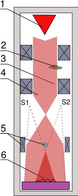 Holographie électronique. Source : http://data.abuledu.org/URI/50a8dc5f-holographie-electronique