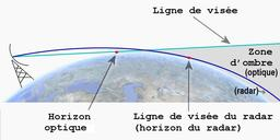 Horizon du radar. Source : http://data.abuledu.org/URI/5232fa56-horizon-du-radar