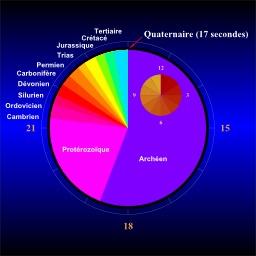 Horloge des temps géologiques. Source : http://data.abuledu.org/URI/55472d92-horloge-des-temps-geologiques