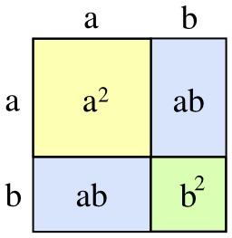 Identité remarquable du second degré. Source : http://data.abuledu.org/URI/5299264c-identite-remarquable-du-second-degre