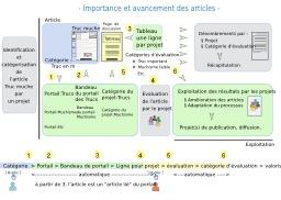 Importance et avancement d'articles sur Wikipédia. Source : http://data.abuledu.org/URI/5443fa29-importance-avancement-d-articles-sur-wikipedia