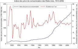 Indice des prix à la consommation aux États-Unis. Source : http://data.abuledu.org/URI/50cc51c4-indice-des-prix-a-la-consommation-aux-etats-unis