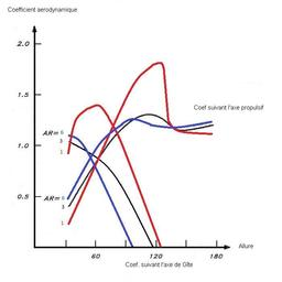 Influence de l'Allongement sur une voile. Source : http://data.abuledu.org/URI/50b0d9e4-influence-de-l-allongement-sur-une-voile