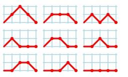 Interprétation du nombre de Motzkin pour quatre pas. Source : http://data.abuledu.org/URI/52f2b9d8-interpretation-du-nombre-de-motzkin-pour-quatre-pas