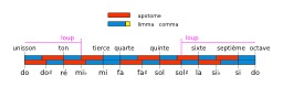 Intervalles de la gamme pythagoricienne. Source : http://data.abuledu.org/URI/53b5296f-intervalles-de-la-gamme-pythagoricienne