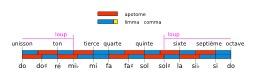Intervalles de la gamme pythagoricienne. Source : http://data.abuledu.org/URI/56f992f9-intervalles-de-la-gamme-pythagoricienne