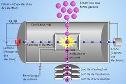 Ionisation chimique. Source : http://data.abuledu.org/URI/50ac0de8-ionisation-chimique