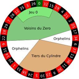 Jeu de la roulette. Source : http://data.abuledu.org/URI/58e52119-jeu-de-la-roulette