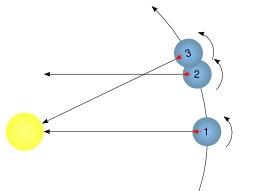 Jour solaire et jour sidéral. Source : http://data.abuledu.org/URI/50b0993c-jour-solaire-et-jour-sideral