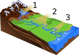 L'amont et l'aval d'une rivière. Source : http://data.abuledu.org/URI/56c5f166-l-amont-et-l-aval-d-une-riviere