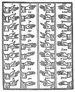 L'art de compter avec les doigts en 1727. Source : http://data.abuledu.org/URI/5964f2cd-l-art-de-compter-avec-les-doigts-en-1727