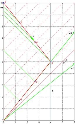 L'effet Doppler : le paradoxe des jumeaux. Source : http://data.abuledu.org/URI/50a78dd8-l-effet-doppler-le-paradoxe-des-jumeaux