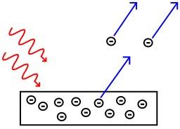 L'effet photoélectrique. Source : http://data.abuledu.org/URI/50b2468a-l-effet-photoelectrique