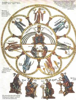 La philosophie et les sept arts libéraux. Source : http://data.abuledu.org/URI/530fb53e-la-philosophie-et-les-sept-arts-liberaux
