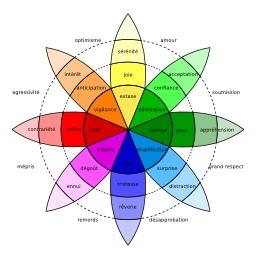 La roue des émotions. Source : http://data.abuledu.org/URI/510978ca-la-roue-des-emotions