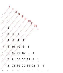 La suite de Fibonacci. Source : http://data.abuledu.org/URI/5183e10c-la-suite-de-fibonacci