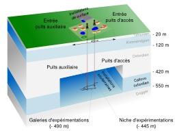 Laboratoire géologique souterrain. Source : http://data.abuledu.org/URI/506b6441-laboratoire-geologique-souterrain