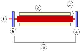 Laser à rubis. Source : http://data.abuledu.org/URI/50b3bd5f-laser-a-rubis