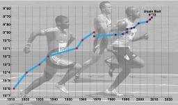 Le 100 mètres homme. Source : http://data.abuledu.org/URI/50d4c419-le-100-metres-homme