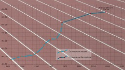 Le 400 mètres hommes. Source : http://data.abuledu.org/URI/50d4c54d-le-400-metres-hommes
