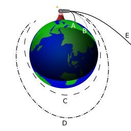 Le canon de Newton. Source : http://data.abuledu.org/URI/53ade225-le-canon-de-newton