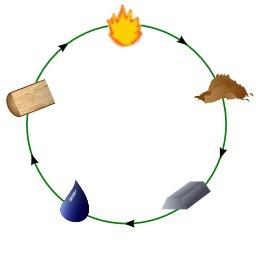 Le cercle des cinq éléments du Wuxing. Source : http://data.abuledu.org/URI/52f938bd-le-cercle-des-cinq-elements-du-wuxing