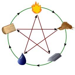 Le cercle des cinq éléments du Wuxing. Source : http://data.abuledu.org/URI/52f939d6-le-cercle-des-cinq-elements-du-wuxing