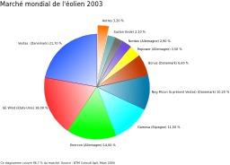 Le marché éolien 2003. Source : http://data.abuledu.org/URI/570588b8-le-marche-eolien-2003